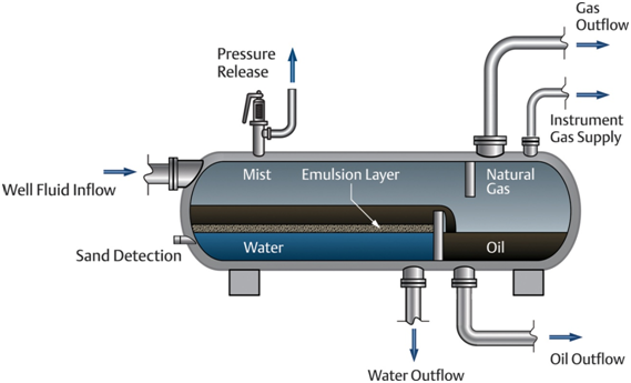 unit operations gas liquid seperation The three configurations of separators are available for two-phase operation and three-phase operation in the two-phase units, gas is separated from the liquid with the gas and liquid the gas-liquid separation section of the separator is determined by the maximum removal droplet size using.